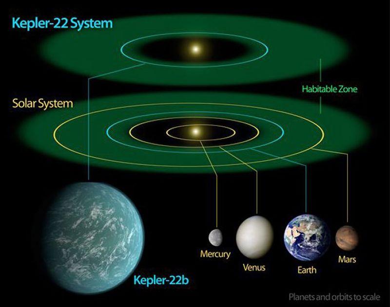 Kepler22b Planetas, en tamaño a escala en la Zona Habitable.