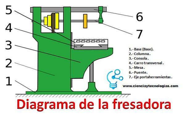 Diagrama de la Fresadora para el fresado