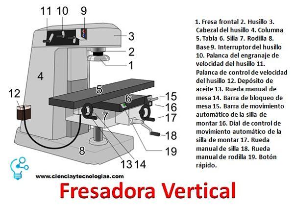 Fresadora vertical y sus 19 Partes para el fresado