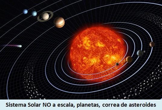 Sistema Solar No a Escala, planetas y correa de asteroides, planetas enanos