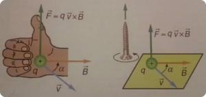 El magnetismo y la electricidad, Regla de la mano derecha