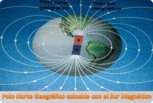 Polo Norte Geográfico coincide con el Sur Magnético