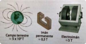 Unidad de campo magnético y su valor aproximado en la tierra, imán permanente y un electroimán