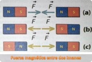 fuerza magnética entre dos imanes