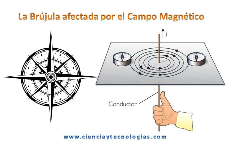 La-brújula-afectada-por-el-campo-magnético