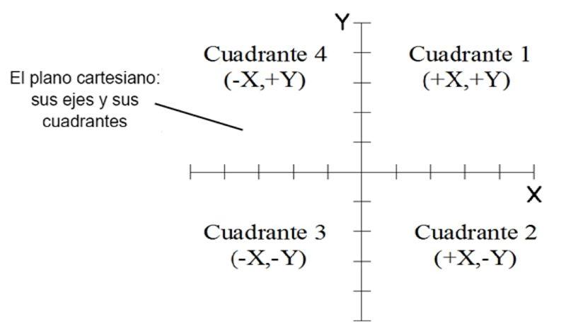 El plano cartesiano, sus cuadrantes y ejes