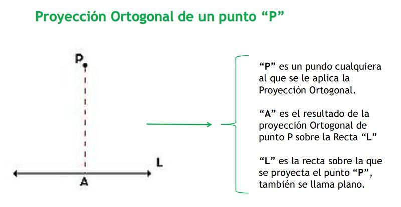 Proyección Ortogonal de un punto
