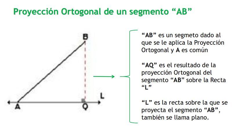 Proyección de un segmento AB con un punto común