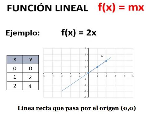 función lineal Fx = mx