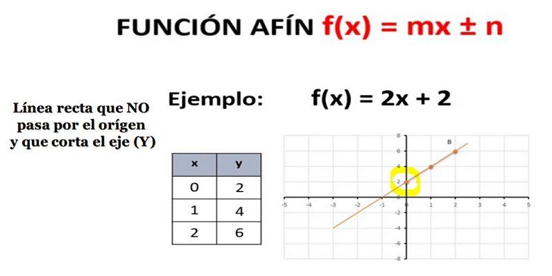 función lineal fx= mx+n