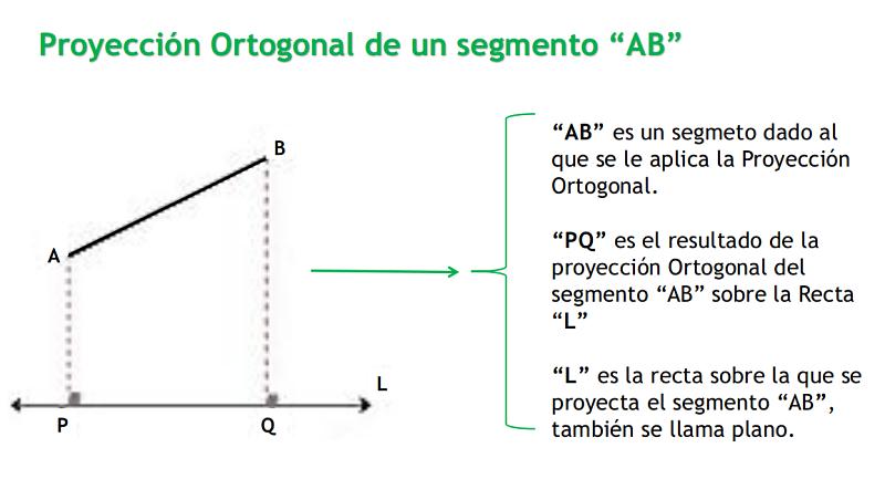 proyección ortogonal de un segmento