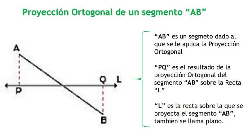 proyecciones de un segmento inclinado