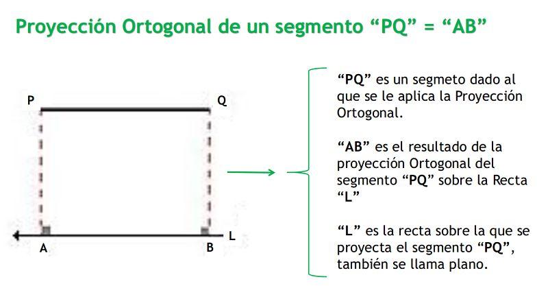 proyecciones ortogonales de PQ = AB